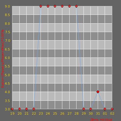 Статистика посещаемости сервера Реальные Пацаны | Public 18+