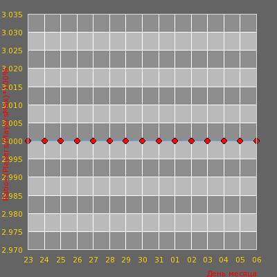 Статистика посещаемости сервера Улётный CSDM Пушки Лазеры