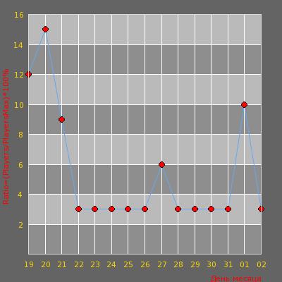 Статистика посещаемости сервера [JB] 8 лет строгача