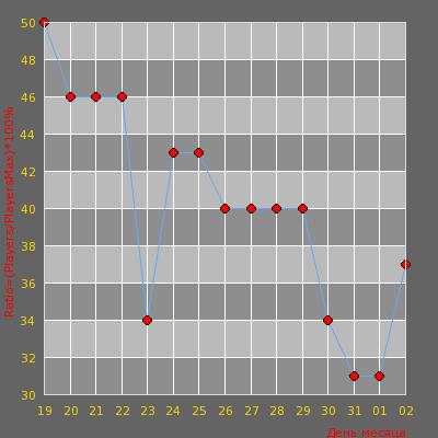 Статистика посещаемости сервера [DeathRun] Адский забег