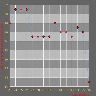 Статистика посещаемости сервера [CSDM+Пушки] Новая система