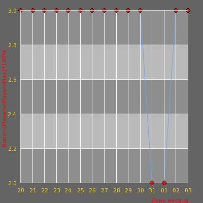 Статистика посещаемости сервера [ZM] Эффект Смерти   Zombie [CSO]