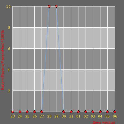 Статистика посещаемости сервера [Z]LOY:[S]ERVER [P]ROJECT]