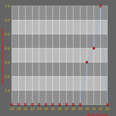 Статистика посещаемости сервера ZLOY Public mini  maps ©