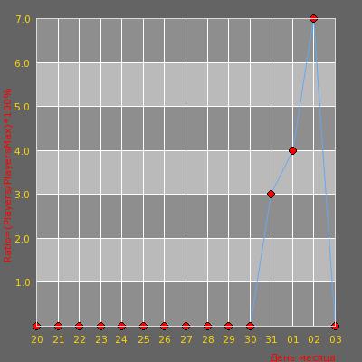 Статистика посещаемости сервера Zt-team | ClanWar