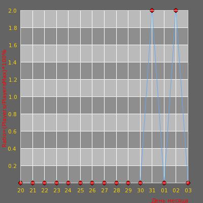 Статистика посещаемости сервера Тюрьма Строгого Режима [15+]