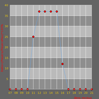 Статистика посещаемости сервера [V34] † ЭКСКОБАЙТ † 152|RUS| [Public] 18+
