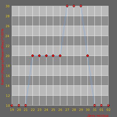 Статистика посещаемости сервера Думай головой [CSDM+Army Ranks+Пушки]