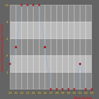 Статистика посещаемости сервера БОЕВОЙ КОНТИНЕНТ [VIP БЕСПЛАТНО]