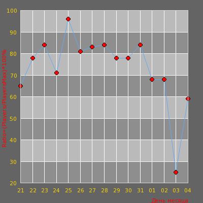 Статистика посещаемости сервера -= ВЕЛИКАЯ РОССИЯ 18+ =-