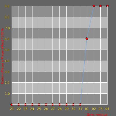 Статистика посещаемости сервера Бешеный Publiс Армия Мод 18+