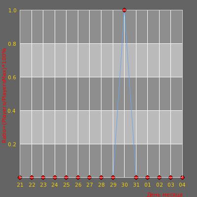 Статистика посещаемости сервера Уткин пруд! :< :< :<