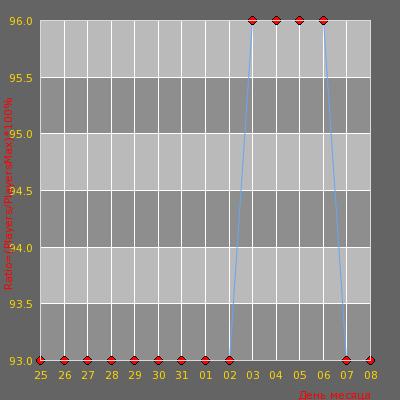 Статистика посещаемости сервера -=AvJeux.org - DeathMatch Dust2 24/7=- (4:58:25)