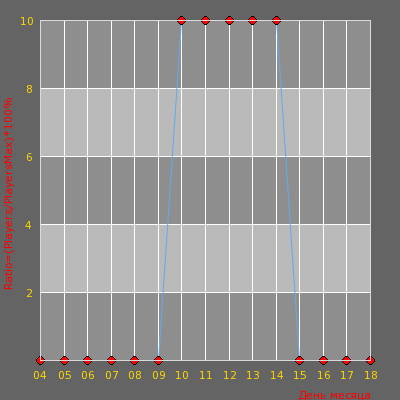 Статистика посещаемости сервера FreeCS.IN 1000FPS New Server