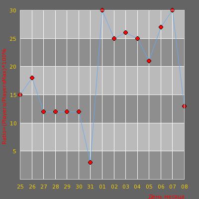 Статистика посещаемости сервера Патриоты СССР