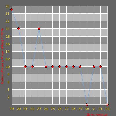 Статистика посещаемости сервера Public Server