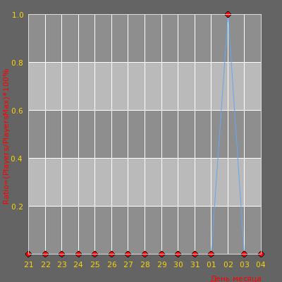 Статистика посещаемости сервера †Ебаш*м в кашу|only 24/7 Professional Public™†