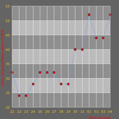 Статистика посещаемости сервера Гoп-стоп запретная зонА