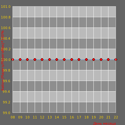 Статистика посещаемости сервера npchosting.com | Official Public Server