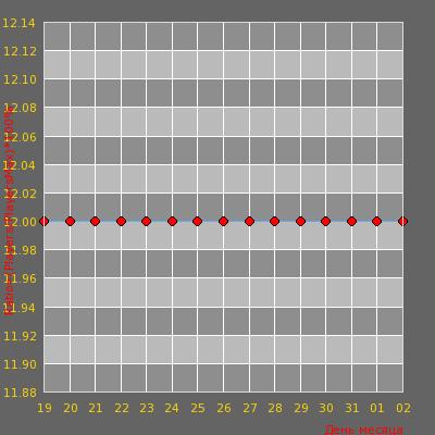Статистика посещаемости сервера HVH ServerGamers