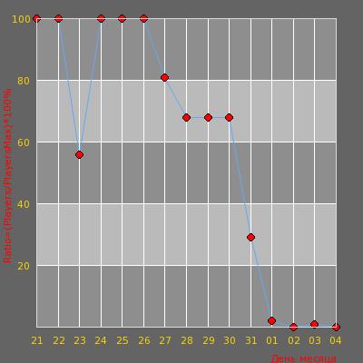 Статистика посещаемости сервера [CYBERSHOKE.NET] Duels #7