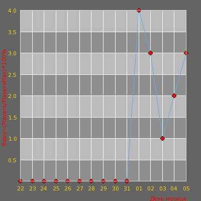 Статистика посещаемости сервера ReLax Public Server 18+