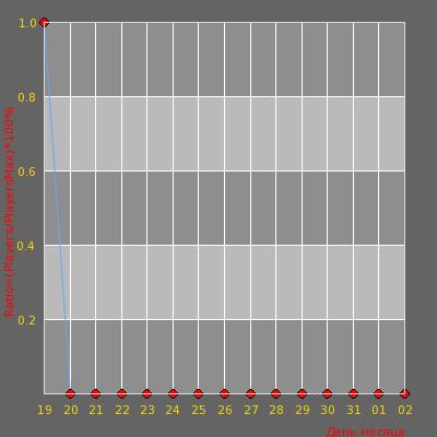 Статистика посещаемости сервера [CS-GANG.RU] CSDM   Пушки + Лазеры