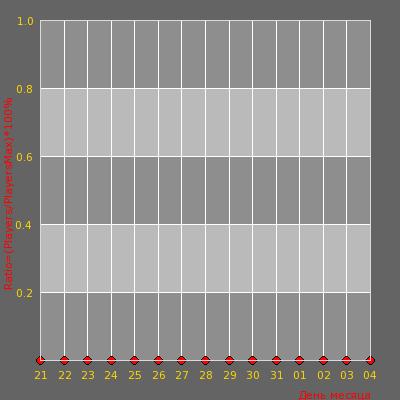 Статистика посещаемости сервера -= I Love 1.6 # DeathMatch Dust2 24/7 =-