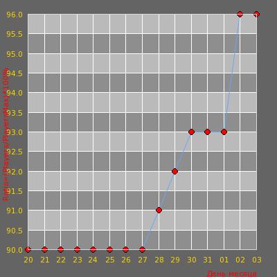 Статистика посещаемости сервера -=AvJeux.org - Deathmatch Assault 24/7=- (53:35)