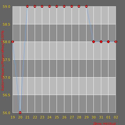 Статистика посещаемости сервера -=AvJeux | Deathmatch Fun Maps=-