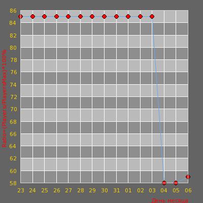 Статистика посещаемости сервера -=AvJeux.org - Deathmatch Only=- (3:49)