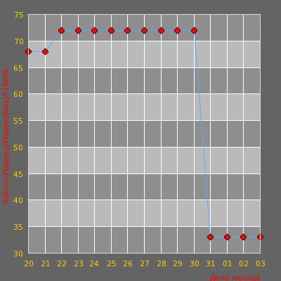 Статистика посещаемости сервера -=AvJeux | Deathmatch Dust2/Long/2x2=-