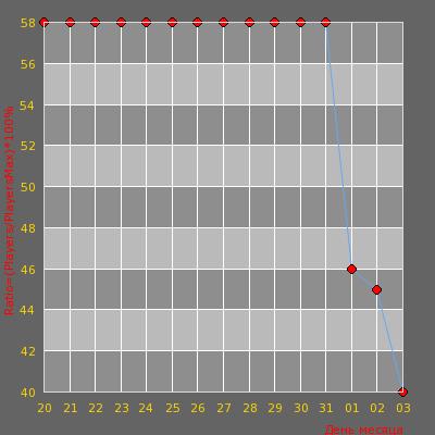 Статистика посещаемости сервера -=AvJeux | GunGame=-