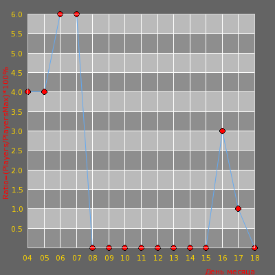 Статистика посещаемости сервера 18+ Въеби Борща