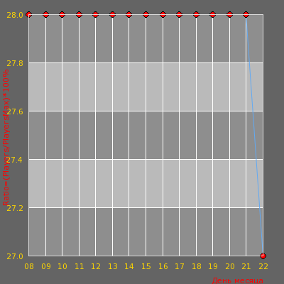 Статистика посещаемости сервера -=AvJeux | Surf Only=-