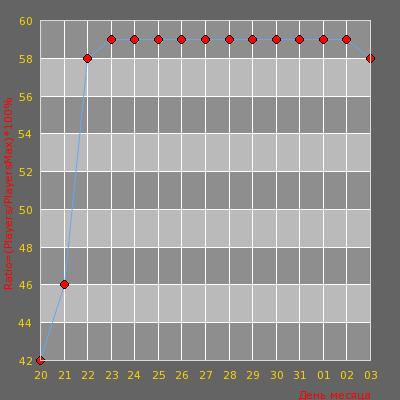 Статистика посещаемости сервера -=AvJeux | Auto-Mix 2=- (Match Not Started)