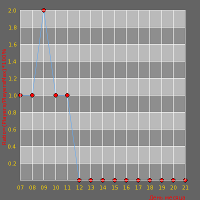 Статистика посещаемости сервера [CrazyRelax] [FREE VIP]