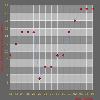Статистика посещаемости сервера SNIPER CLUB