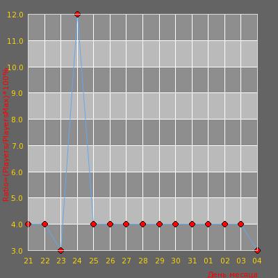 Статистика посещаемости сервера POWER SKILL PUBLIC