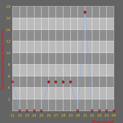 Статистика посещаемости сервера [HNSX] Позитивный Hide'N'seeK [Moldova] 100aa