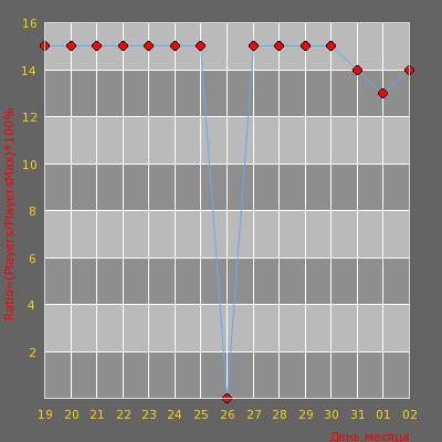 Статистика посещаемости сервера [WTF Украина] WAR3FT #1?