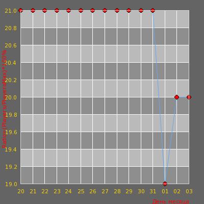 Статистика посещаемости сервера [WTF Украина] Zombie #3?