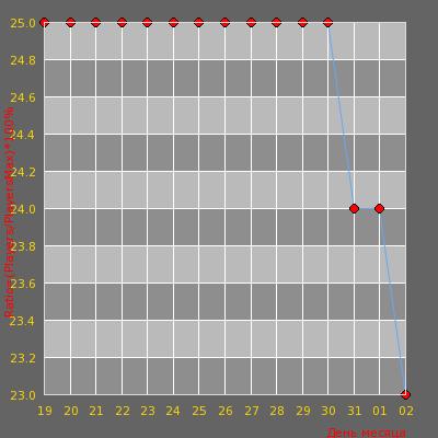 Статистика посещаемости сервера [WTF Украина] DEATHRUN #4?