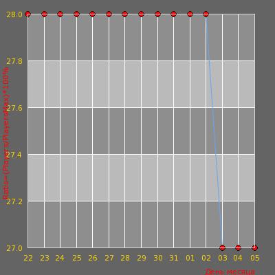 Статистика посещаемости сервера [WTF Украина] SURF #5?