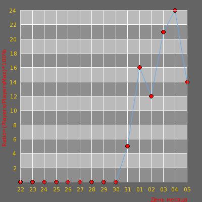 Статистика посещаемости сервера [Public] КРИВЫЕ РУЧКИ<<ARMY>>14+