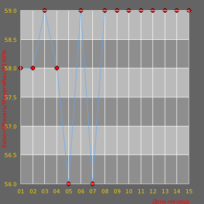 Статистика посещаемости сервера -= I Love 1.6 # DeathMatch Fun Maps =-