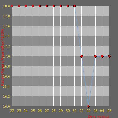 Статистика посещаемости сервера [WTF RUS/UKR] - Gungame #2?