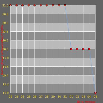 Статистика посещаемости сервера [WTF RUS/UKR] - Zombie #3?
