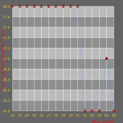 Статистика посещаемости сервера [WTF RUS/UKR] - Surf #5?