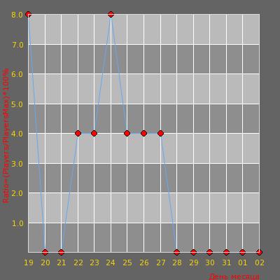 Статистика посещаемости сервера NyaKeN WAR3FT + Runes